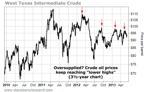 WTI Crude Oil Prices Keep Reaching Lower Highs
