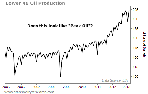Oil Production in the Lower 48