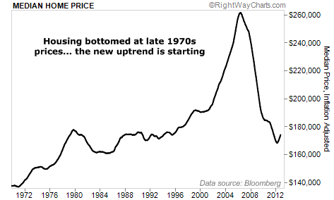 Housing Bottomed at late 1970s prices
