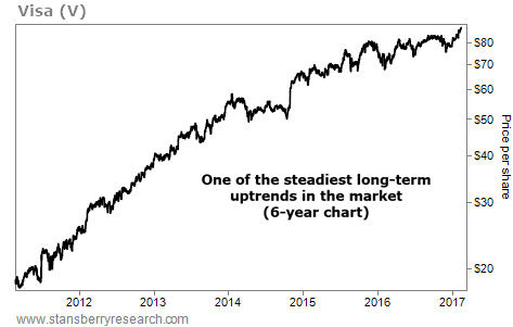 This Stock Has One of the Steadiest Long-Term Uptrends in the Market