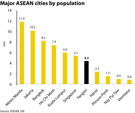 Yangon Compared to Other Major ASEAN Cities by Population