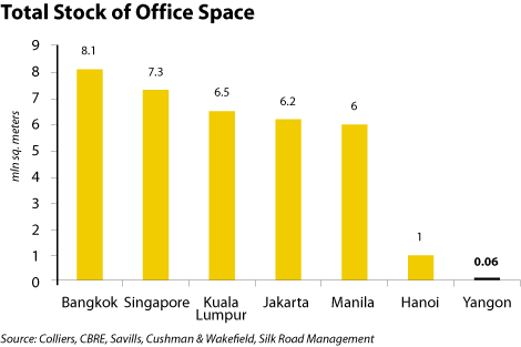 Total Stock of Office Space in Yangon