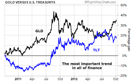 gold vs. us treasuries
