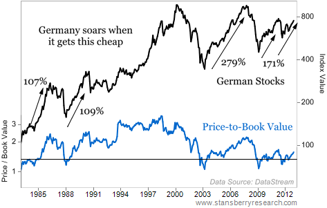German Stocks Have Gotten Dirt Cheap