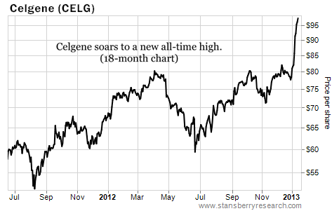 Celgene (CELG) Moves to a New All-Time High