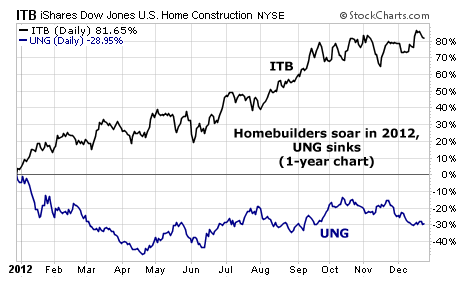 Homebuilding Companies (ITB) Soar While Natural Gas (UNG) Falls