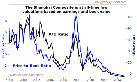 Shanghai Composite Index at All-Time Low Valuations