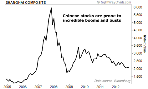 Chinese stocks are prone to incredible booms and busts