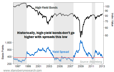 High-Yield Bonds Don't Head Higher When the Spread is Low