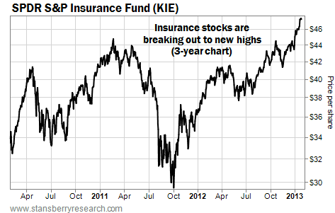The Insurance Fund (KIE) Breaks Out to New Highs