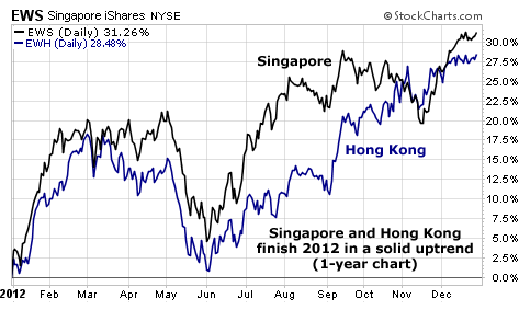 Singapore (EWS) and Hong Kong (EWH) Showing a Solid Uptrend