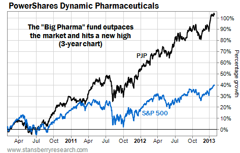 Dynamic Pharmaceuticals (PJP) Hits a New High on Three-Year Chart
