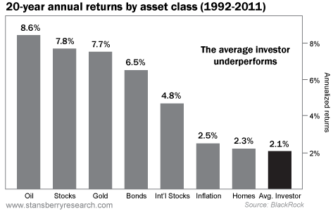 20-Year Annual Returns by Asset Class