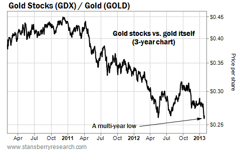 Gold Stocks (GDX) Vs. Gold on the Three-Year Chart
