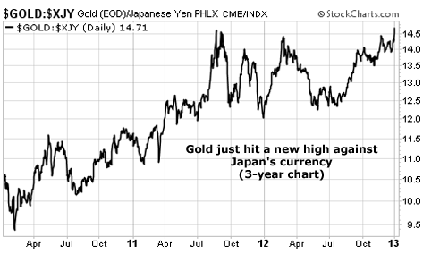 Gold Prices Hit a New High Versus the Japanese Yen
