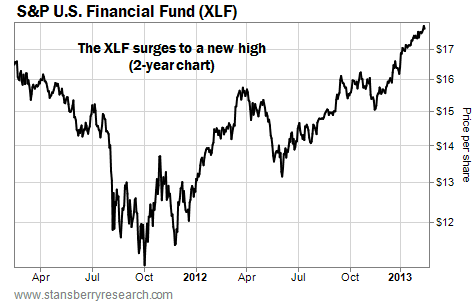 U.S. Financial Fund (XLF) Surges to a New High