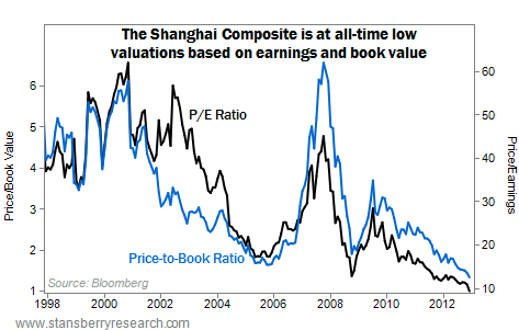 The Shanghai Composite is at All-Time Low Valuations