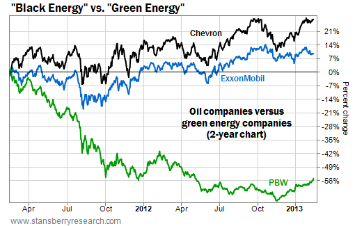 Oil Companies Vs. Green Energy Companies Over Two Years