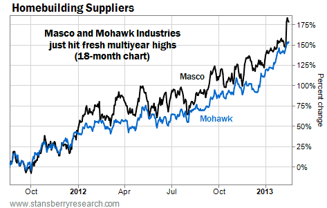 Homebuilding Suppliers Masco and Mohawk Hit New Multiyear Highs