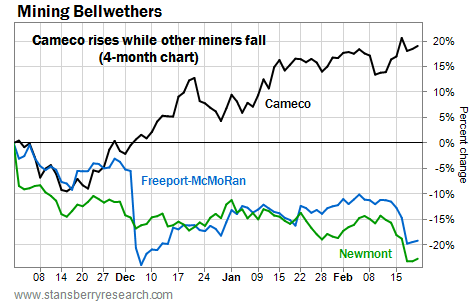 Cameco (CCJ) Rises as Other Miners Fall