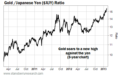 Gold/Japanese Yen (XJY) Ratio