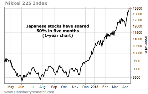 Japanese Stocks Have Soared 50% in Five Months