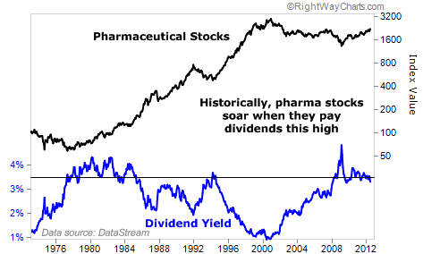 Pharma Stocks Soar When Dividends Are This High