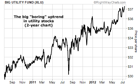 "The Big ""Boring"" Uptrend in Utility Stocks (XLU)"