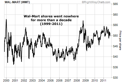 Wal-Mart (WMT) Shares Went Nowhere for Over a Decade