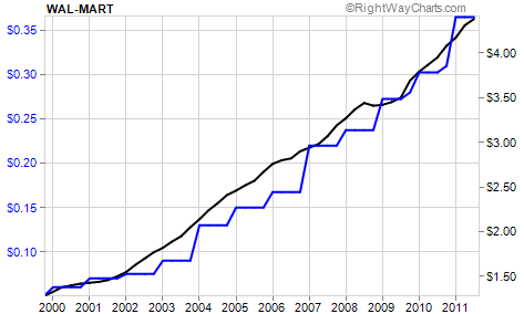 Wal-Mart's (WMT) Dividends Over the Past Decade