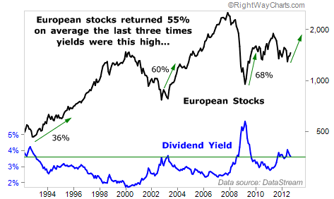 European blue chips still pay big dividend yields