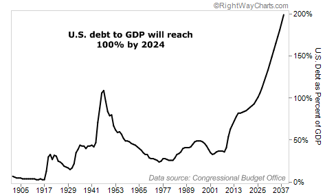 US Debt to GDP will reach 100% by 2024