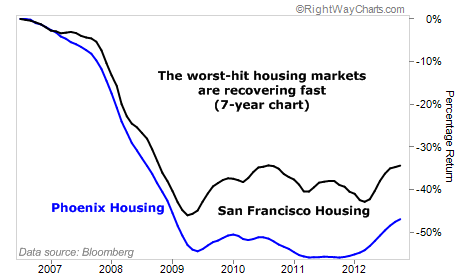 Phoenix and San Francisco Housing Markets are Recovering