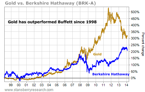 This Precious Metal Has Outperformed Buffett Since 1998