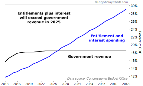 U.S. Entitlement Spending Will Exceed Government Revenue