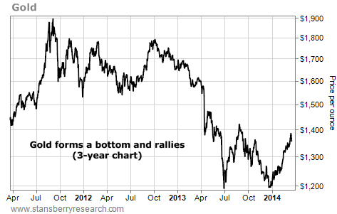 This Commodity's New Rally Should Continue
