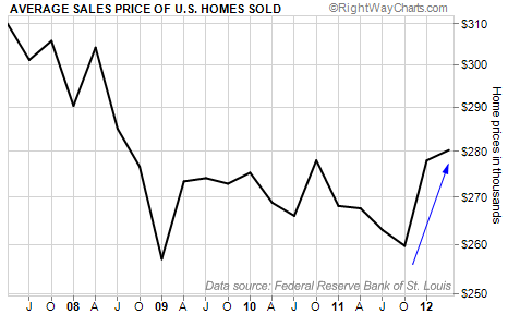 Average Sales Price of U.S. Homes Sold
