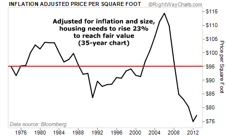 Adjusted for Inflation and Size, Housing Still Below Fair Value