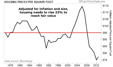 Housing Prices Per Square Foot Still Below Fair Value