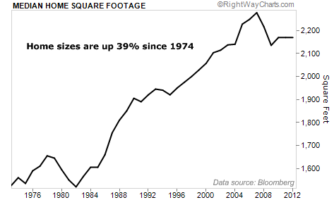 Median Home Square Footage up 39% Since 1974