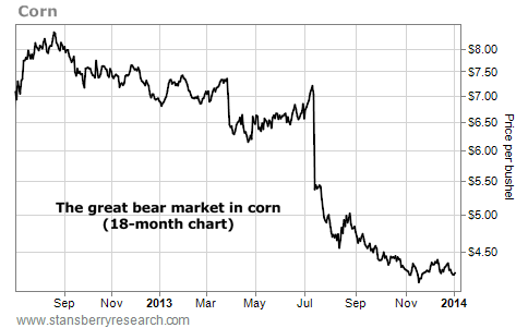 This Commodity is in a Steady Bear Market