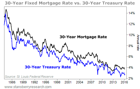 Record Low Mortgage Rates Are Coming