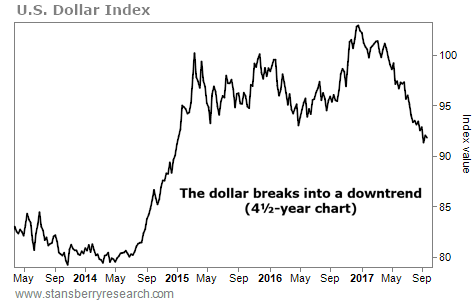 The Dollar Could Be Starting a Multiyear Bear Market