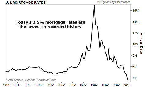 Today's 3.5% mortgage rates are the lowest in recorded history