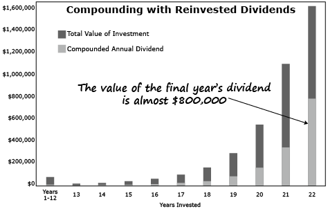 compounding with reinvested dividends