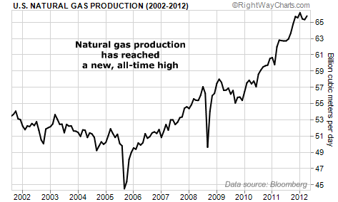 U.S. Natural Gas Production Has Reached an All-Time High