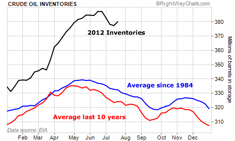 Oil Inventories Are Setting New Records