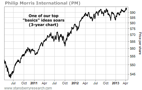Philip Morris (PM) Soars on the Three-Year Chart