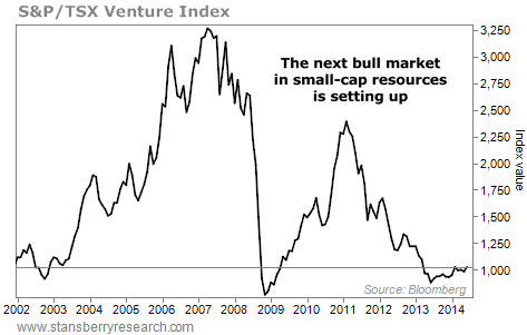 S&P/ TSX venture index