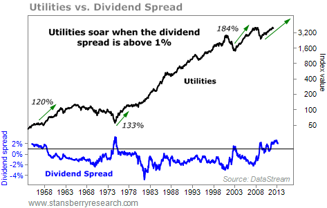 utilities vs dividend spread chart